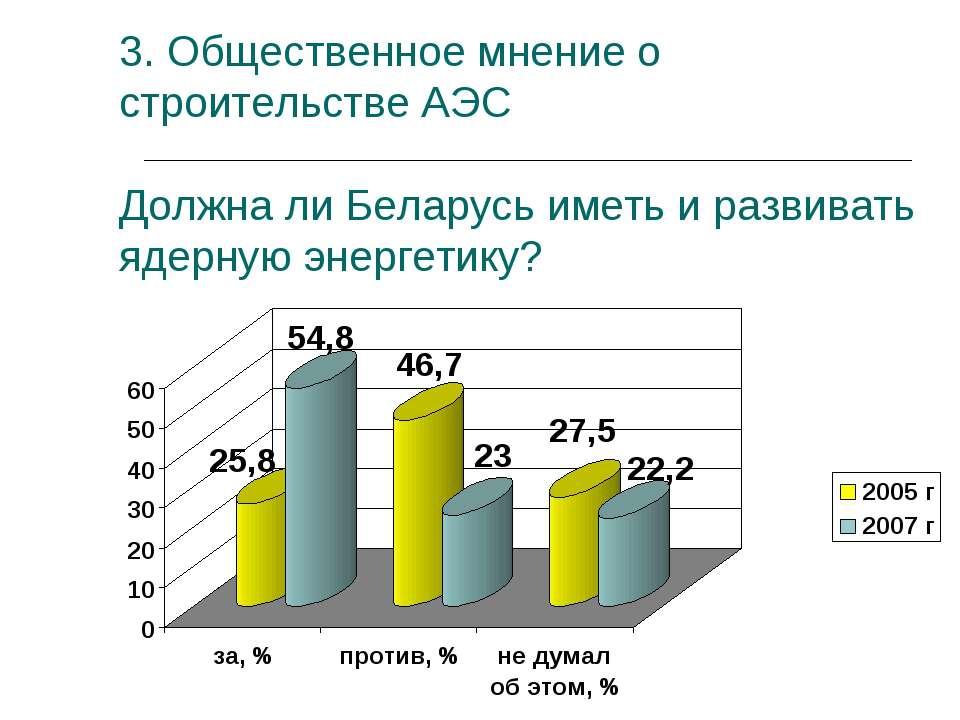 3. Общественное мнение о строительстве АЭС Должна ли Беларусь иметь и развива...