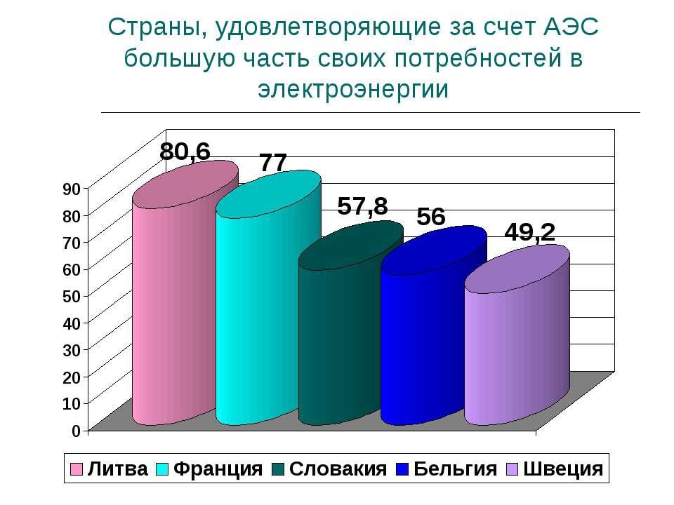 Страны, удовлетворяющие за счет АЭС большую часть своих потребностей в электр...