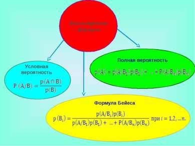 Рассмотренные формулы Полная вероятность Условная вероятность Формула Бейеса