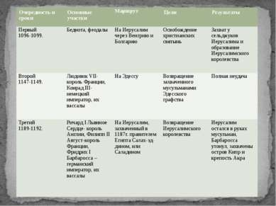Очередность и сроки Основные участки Маршрут Цели Результаты Первый 1096-1099...