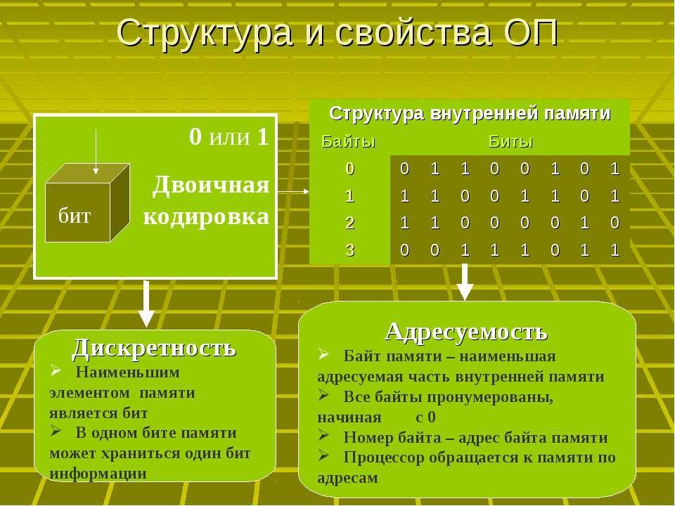 Структура и свойства ОП Дискретность Наименьшим элементом памяти является бит...