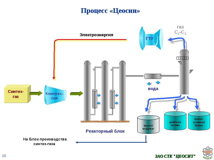 Экологическая оценка производства синтез метанола множество солнц