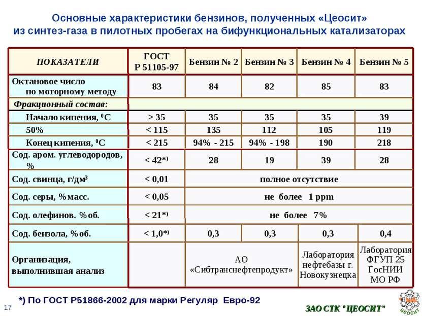 """ЗАО СТК """"ЦЕОСИТ"""" Основные характеристики бензинов, полученных «Цеосит» из син..."""