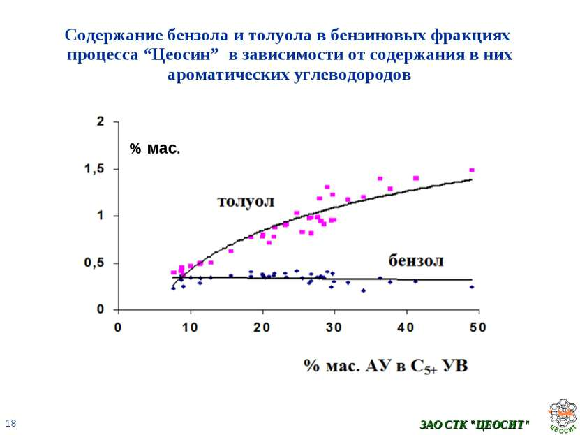 """ЗАО СТК """"ЦЕОСИТ"""" Содержание бензола и толуола в бензиновых фракциях процесса ..."""