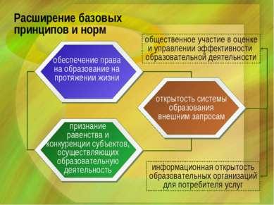 Расширение базовых принципов и норм обеспечение права на образование на протя...