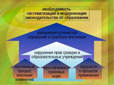 постоянный процесс внесения изменений неустойчивость правовых норм трудности ...