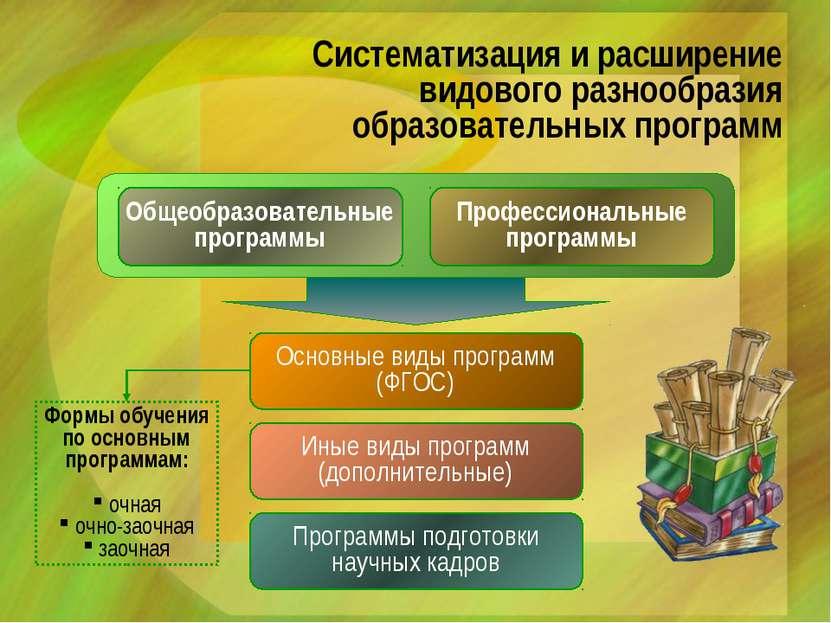 Систематизация и расширение видового разнообразия образовательных программ Об...