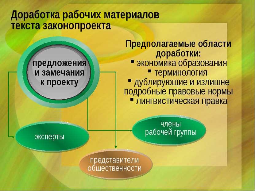 Доработка рабочих материалов текста законопроекта Предполагаемые области дора...