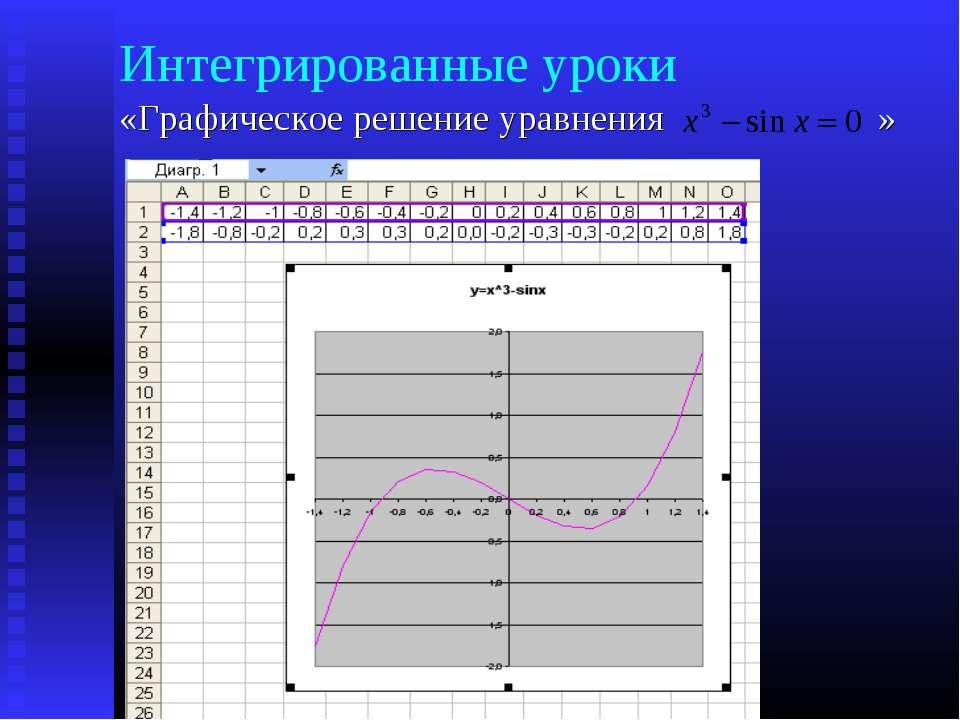 Интегрированные уроки «Графическое решение уравнения »