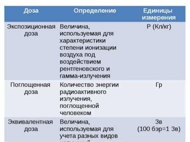 Доза Определение Единицы измерения Экспозиционная доза Величина, используемая...