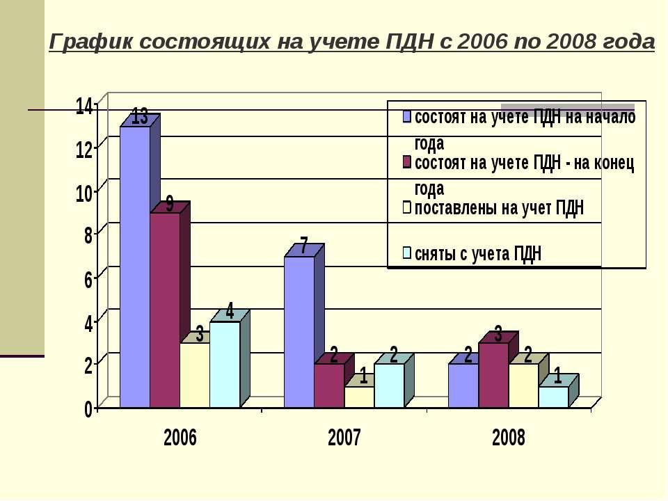 График состоящих на учете ПДН с 2006 по 2008 года