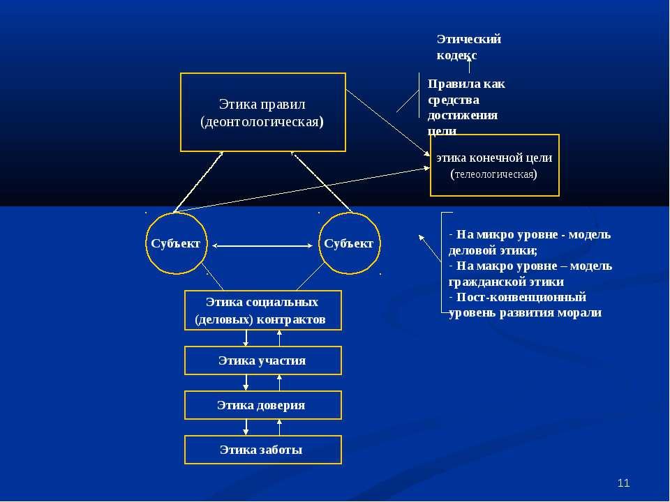 * Этика правил (деонтологическая) Этика социальных (деловых) контрактов Этика...