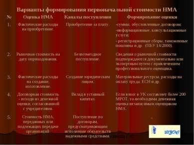 Варианты формирования первоначальной стоимости НМА Малышева В.В., Резаева Г.С.