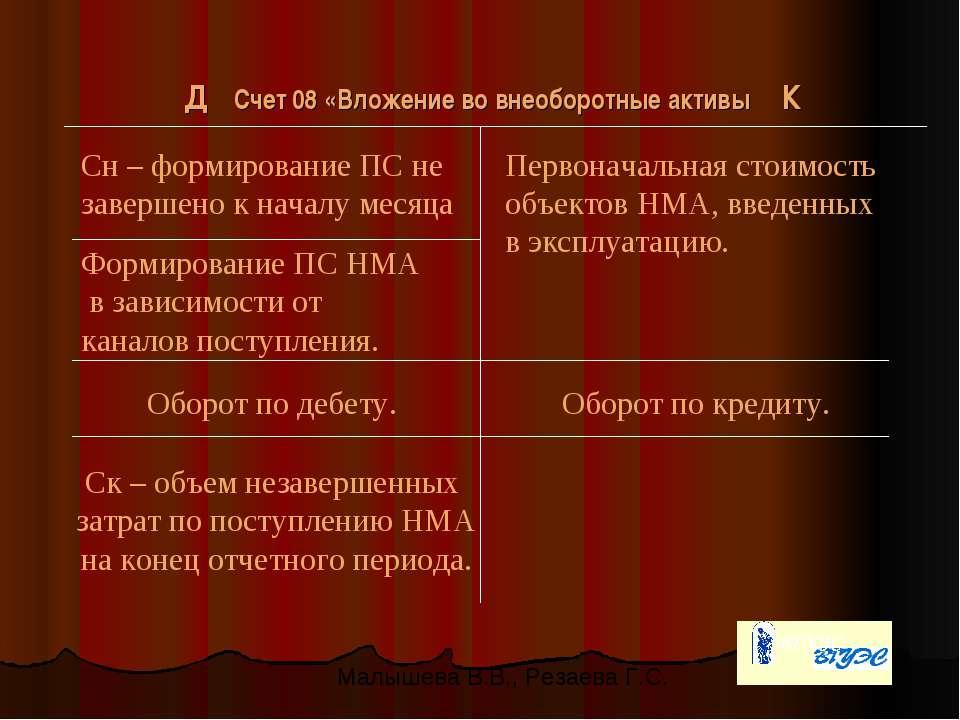 Д Счет 08 «Вложение во внеоборотные активы К Сн – формирование ПС не завершен...