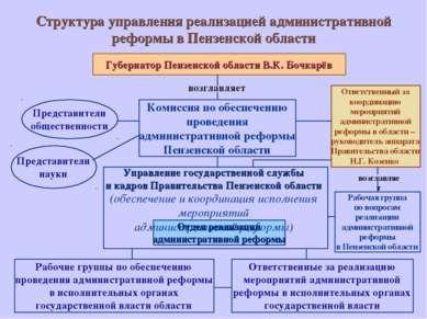 Структура управления реализацией административной реформы в Пензенской област...
