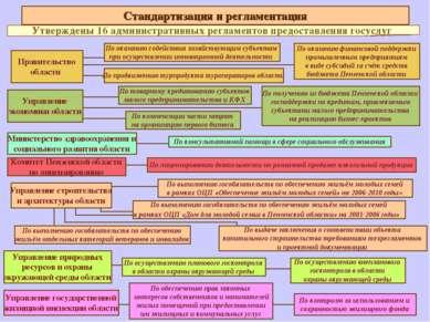 Стандартизация и регламентация Утверждены 16 административных регламентов пре...