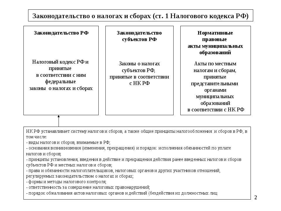 * Законодательство о налогах и сборах (ст. 1 Налогового кодекса РФ) Законодат...