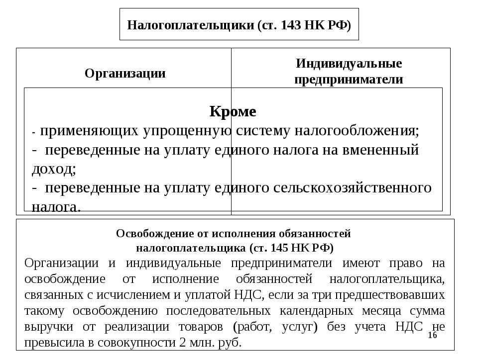 * Налогоплательщики (ст. 143 НК РФ) Организации Индивидуальные предпринимател...