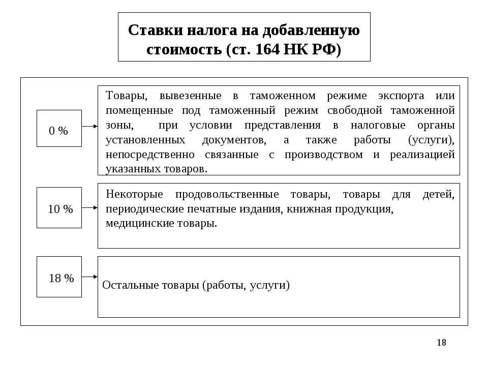 * Ставки налога на добавленную стоимость (ст. 164 НК РФ) Товары, вывезенные в...