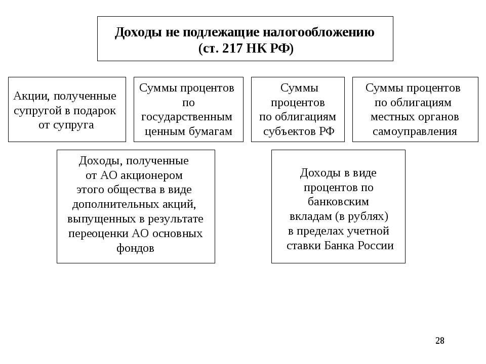* Доходы не подлежащие налогообложению (ст. 217 НК РФ) Акции, полученные супр...