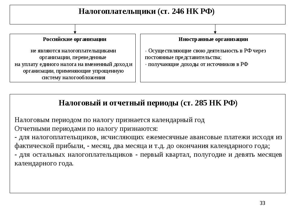* Налогоплательщики (ст. 246 НК РФ) Российские организации не являются налого...