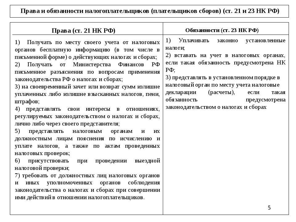 * Права и обязанности налогоплательщиков (плательщиков сборов) (ст. 21 и 23 Н...