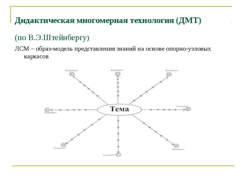 Дидактическая многомерная технология (ДМТ) (по В.Э.Штейнбергу) ЛСМ – образ-мо...
