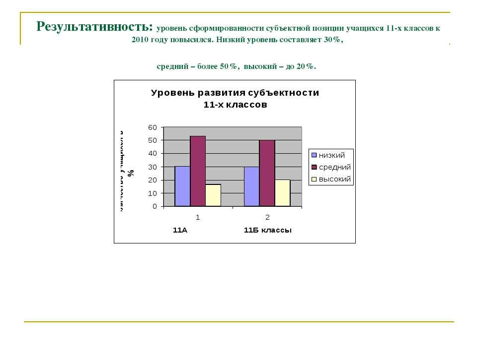 Результативность: уровень сформированности субъектной позиции учащихся 11-х к...