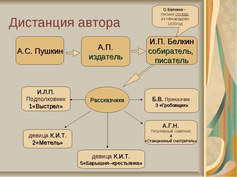 Дистанция автора А.С. Пушкин А.П. издатель И.Л.П. Подполковник 1«Выстрел» дев...