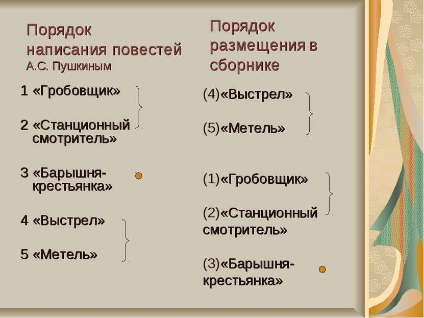 Порядок написания повестей А.С. Пушкиным 1 «Гробовщик» 2 «Станционный смотрит...