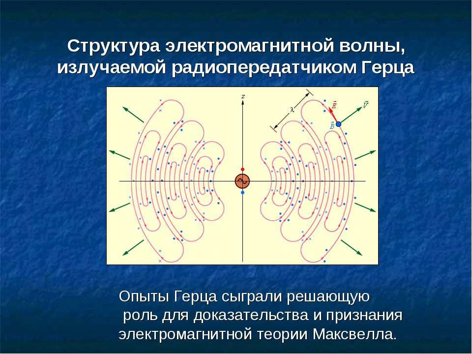 Структура электромагнитной волны, излучаемой радиопередатчиком Герца Опыты Ге...