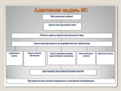 Адаптивная модель МС