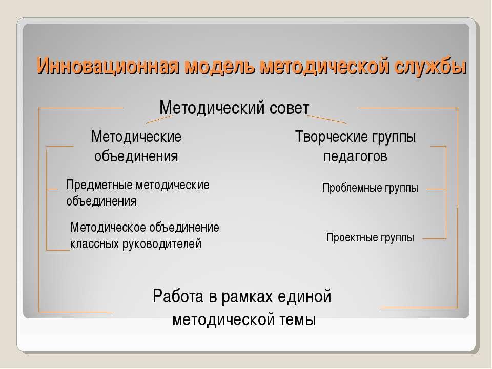 Инновационная модель методической службы Работа в рамках единой методической ...
