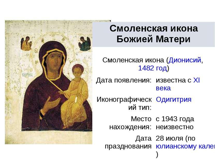 Смоленская икона Божией Матери Смоленская икона (Дионисий,1482 год) Дата поя...