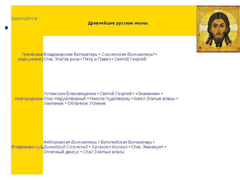 . [скрыть]п·о·р Древнейшие русские иконы Греческие (корсунские) Владимирская ...