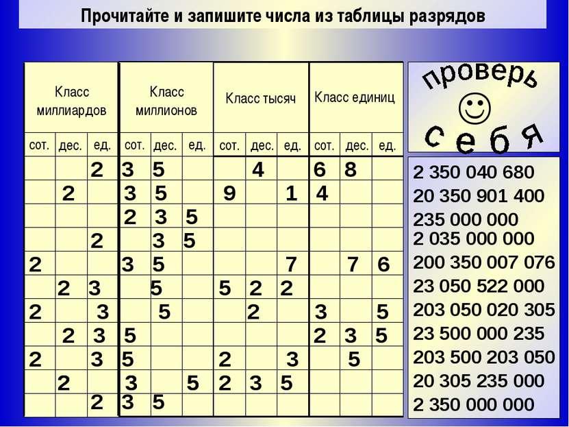 Прочитайте и запишите числа из таблицы разрядов 2 350 040 680 20 350 901 400 ...