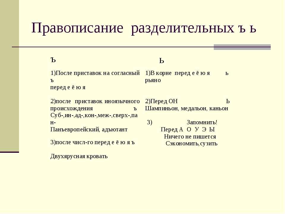 Правописание разделительных ъ ь ъ ь 1)После приставок на согласный ъ перед е ...