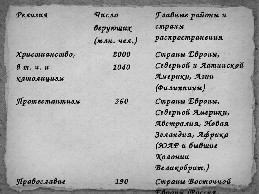 Религия Число верующих (млн. чел.) Главные районы и страны распространения Хр...
