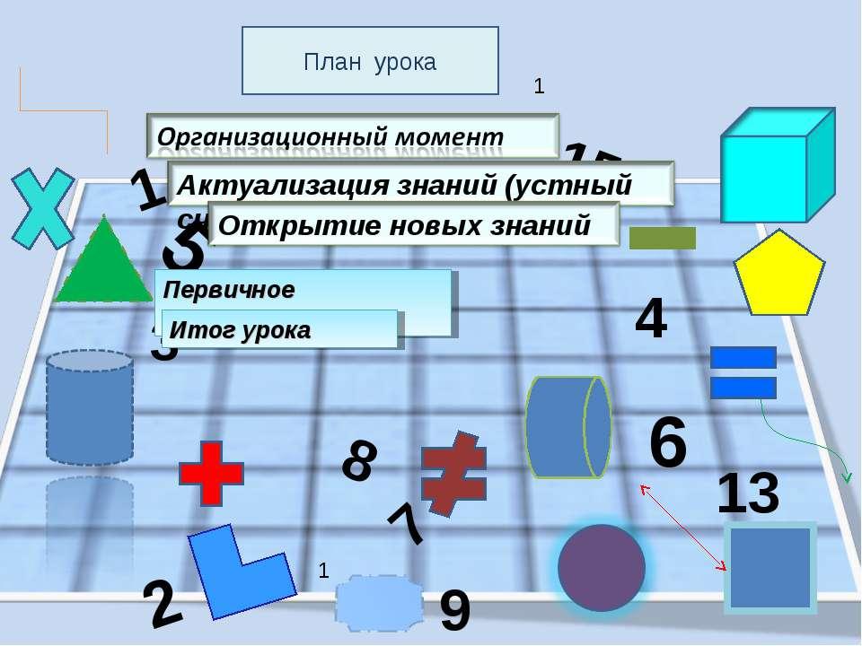 5 3 1 6 8 1 1 2 15 4 7 13 9 Первичное закрепление Итог урока План урока