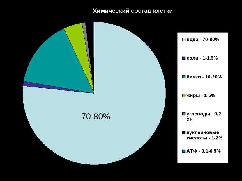 Химический состав клетки 70-80%