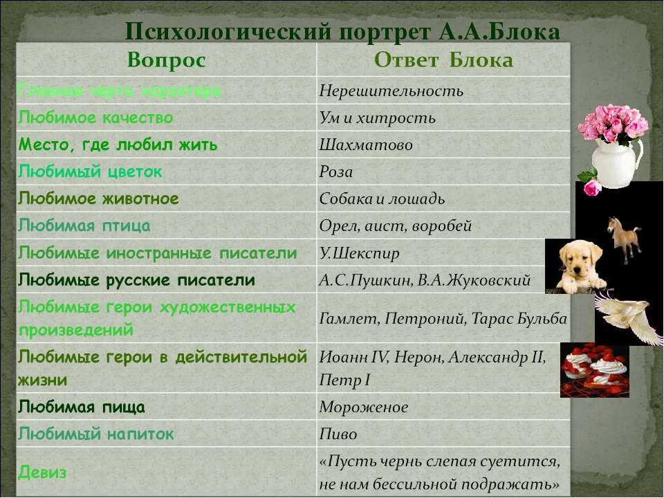 Психологический портрет А.А.Блока