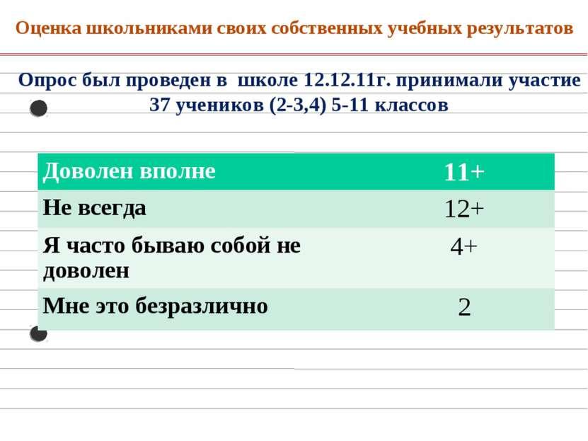 Оценка школьниками своих собственных учебных результатов     Опрос был пр...