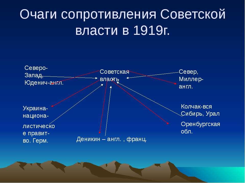 Очаги сопротивления Советской власти в 1919г. Северо-Запад, Юденич-англ. Севе...