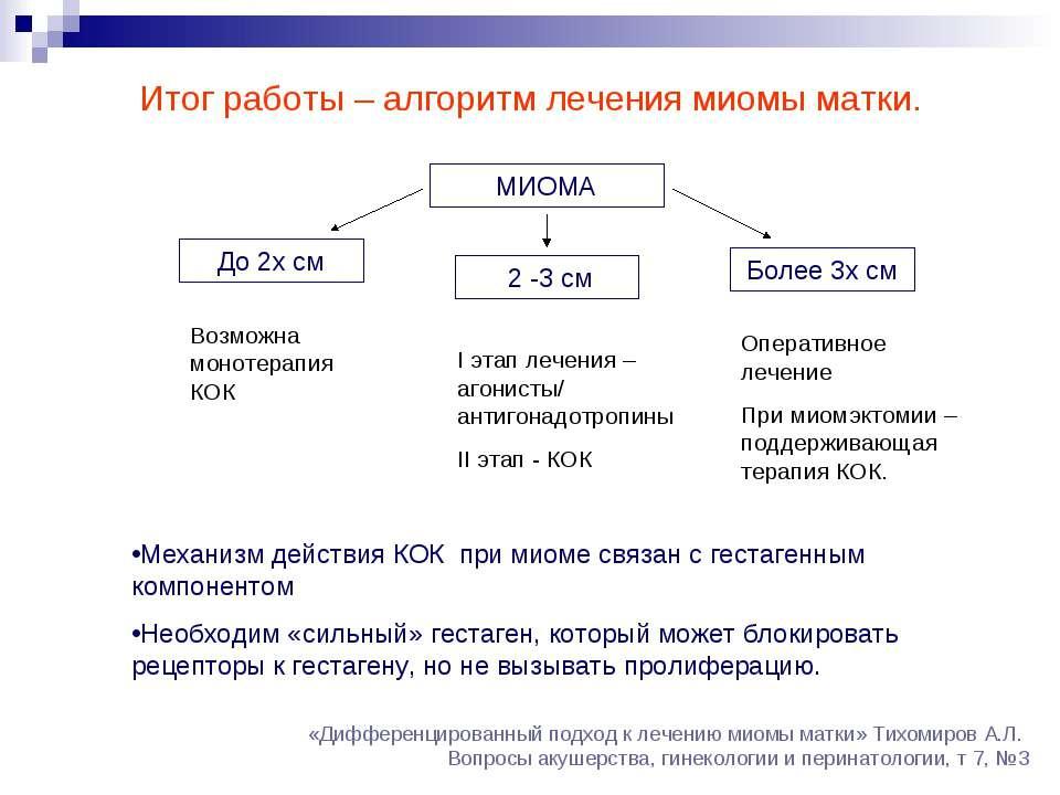 Итог работы – алгоритм лечения миомы матки. МИОМА До 2х см 2 -3 см Более 3х с...