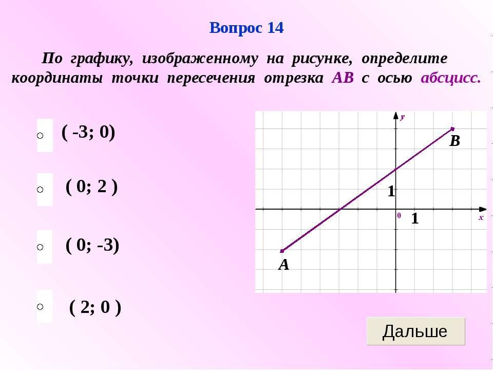 ( -3; 0) ( 0; -3) ( 2; 0 ) ( 0; 2 ) Вопрос 14 По графику, изображенному на ри...