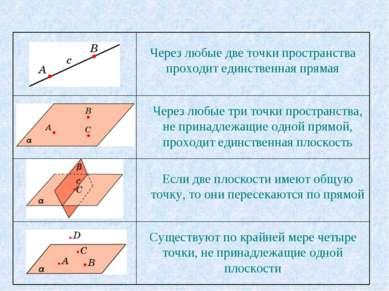 Через любые две точки пространства проходит единственная прямая Через любые т...