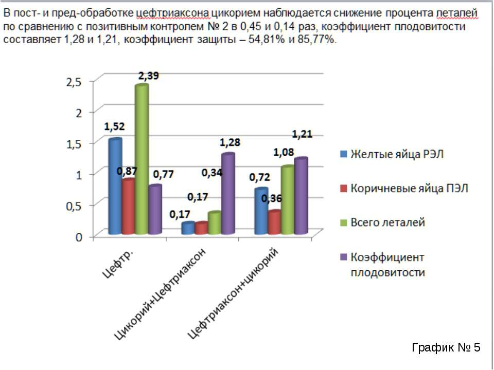 В пост- и пред-обработке цефтриаксона цикорием наблюдается снижение процента ...