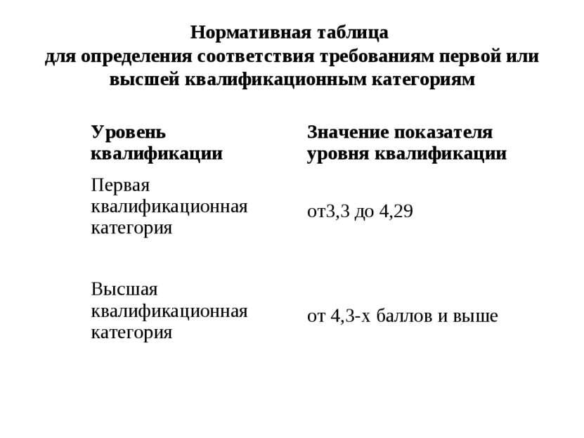 Нормативная таблица для определения соответствия требованиям первой или высше...
