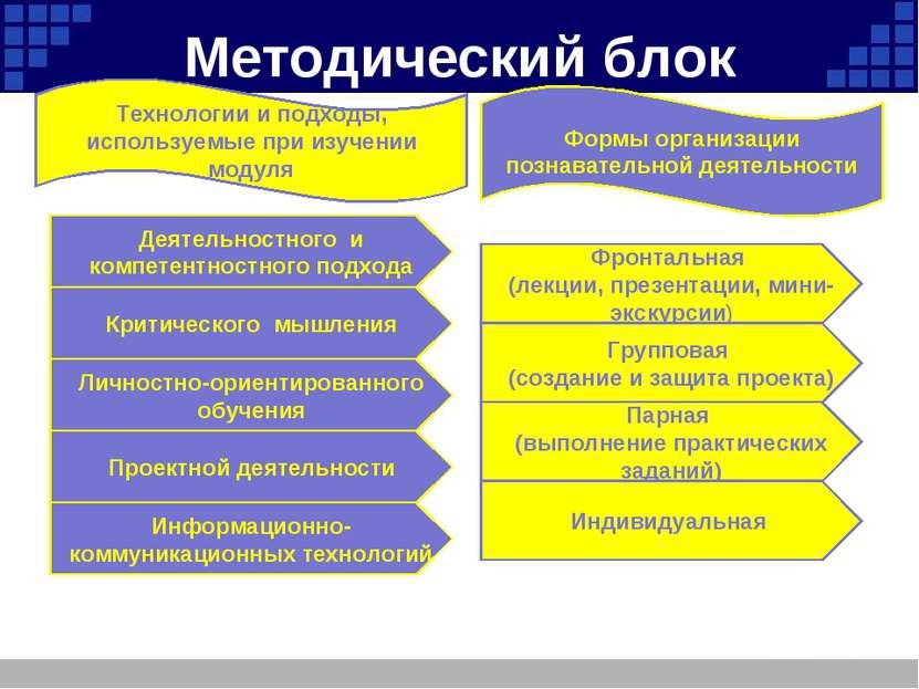 Методический блок Личностно-ориентированного обучения Критического мышления Д...