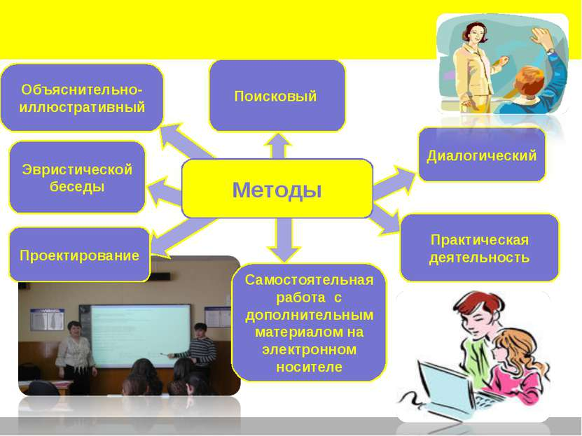 Объяснительно-иллюстративный Методы Практическая деятельность Самостоятельная...
